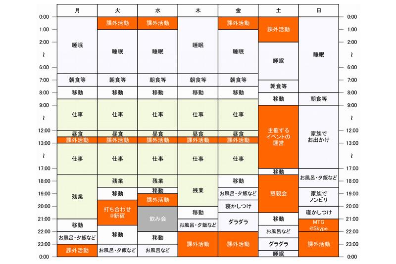 島田さんの一週間のタイムスケジュール