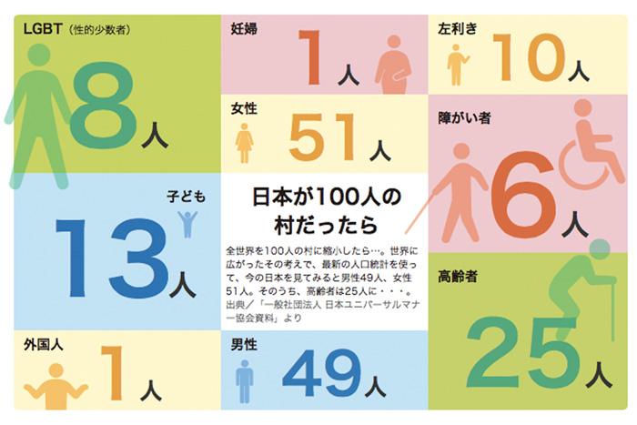 日本が100人の村だったら