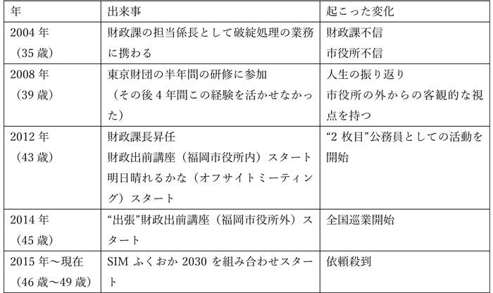 今村さんの活動年表