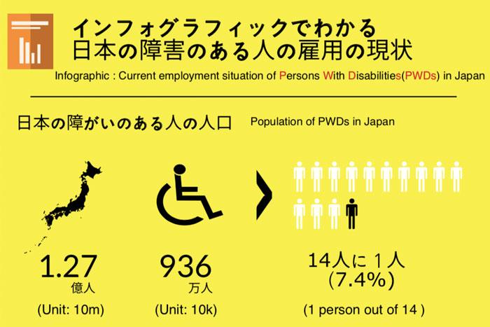日本の障害のある人の雇用の状況